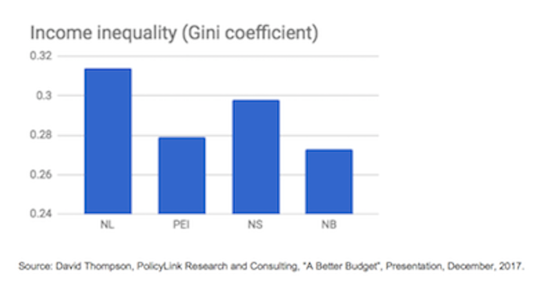 Figure 1. Income Inequality Atlantic Provinces Comparison