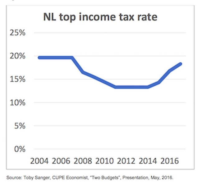 Figure 2. Income Tax Cuts – Newfoundland Labrador